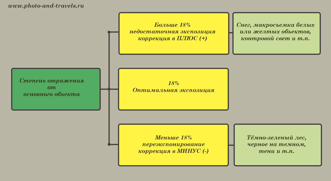 Рисунок 4. Схема с пояснением, как использовать экспокоррекцию в различных ситуациях. Фотошкола для начинающих. Как фотографировать на белом или на черном фоне правильно.