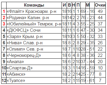Табл Кубок Губерн.jpg