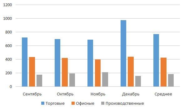 Динамика арендных ставок в Кирове за сентябрь-декабрь 2015 года