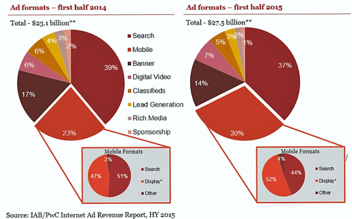 IAB-first-half-2015-mobile-breakout-800x499.png