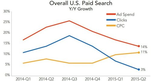 rkg-overall-paid-search-q215-800x430.jpg