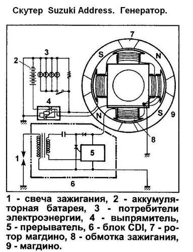 ...стоит CDI система зажигание с питанием от генератора В катушку уже вмонтирован комутатор, к ней через замок.