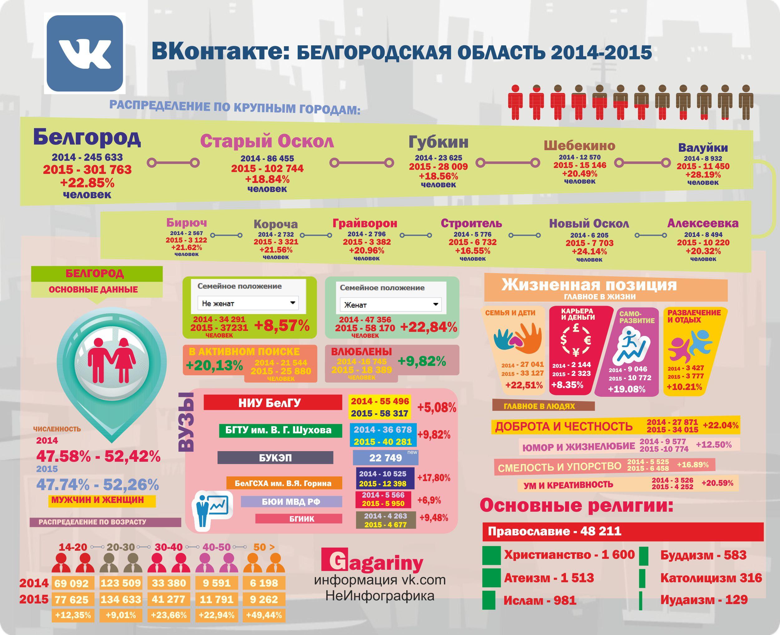Инфорграфика Белгород Вконтакте