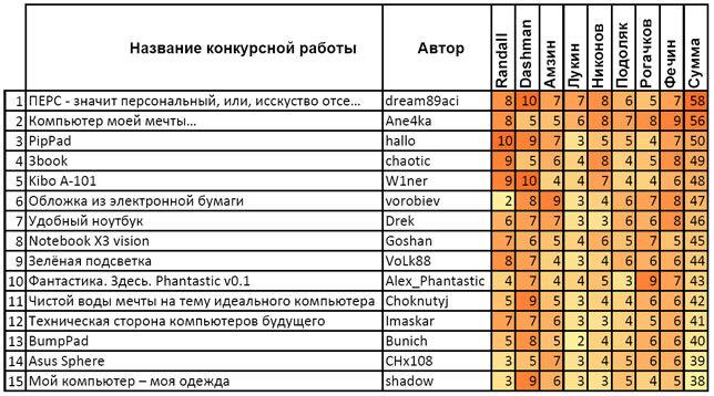 WePC - результаты