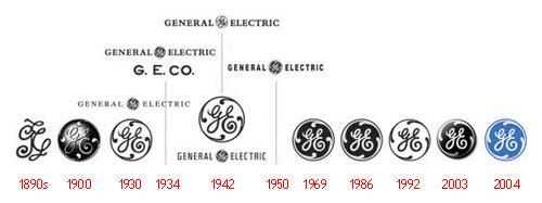 general electric logo evolution