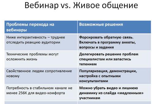 Вебинар vs. Живое общение