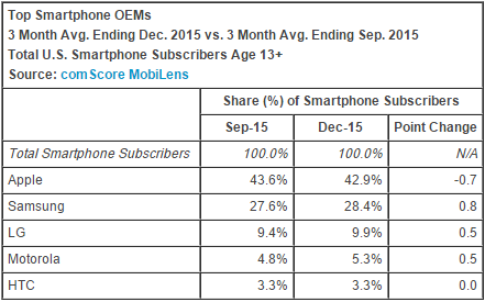 comscore_smartphone_december_2015.png