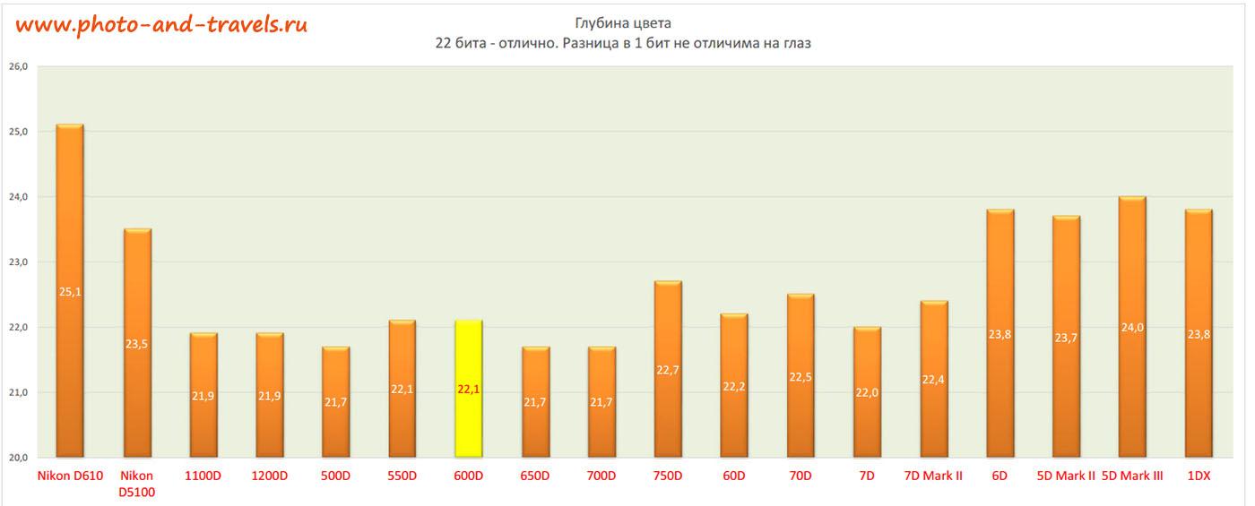 График 20. Анализ отличий зеркалок Canon EOS по глубине цвета, получаемого разными матрицами.