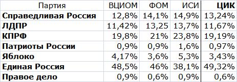 Экзит-поллы и результаты выборы в ГД 2011 года.png