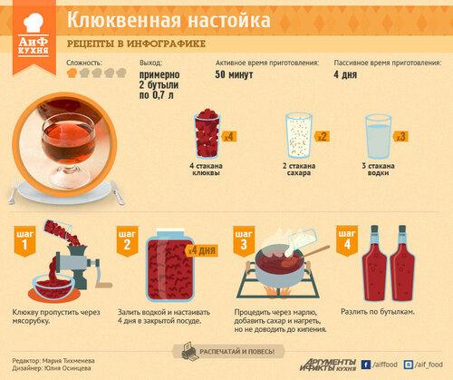Рецепты настойки из спирта на клюквы