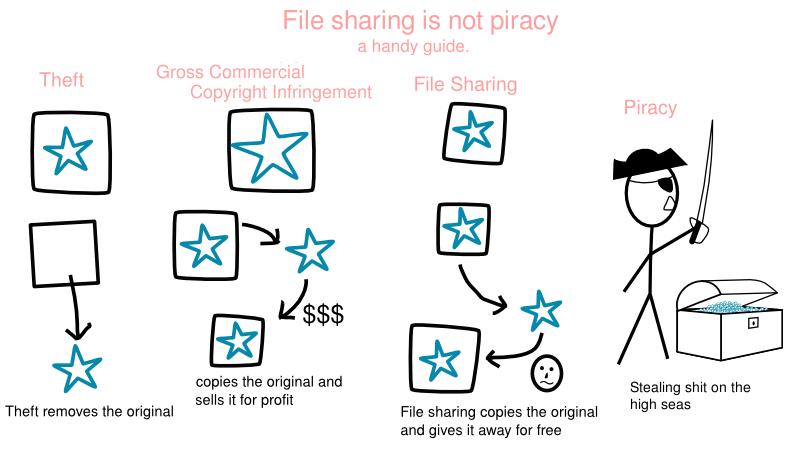 Пиратство