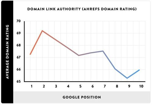 domain-authority-800x549.jpg
