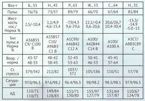 Сравнительная таблица параметров до начала приема препарата «Протетион» №1