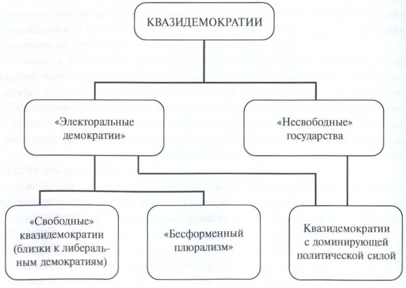 Украины и России. Анализ