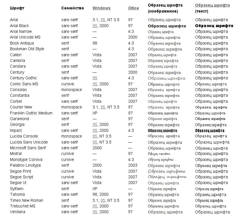 Скачать стандартные шрифты для windows xp