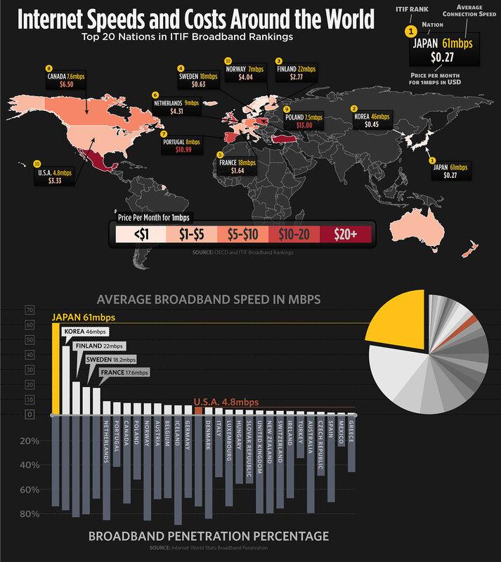 Мировые цены на интернет