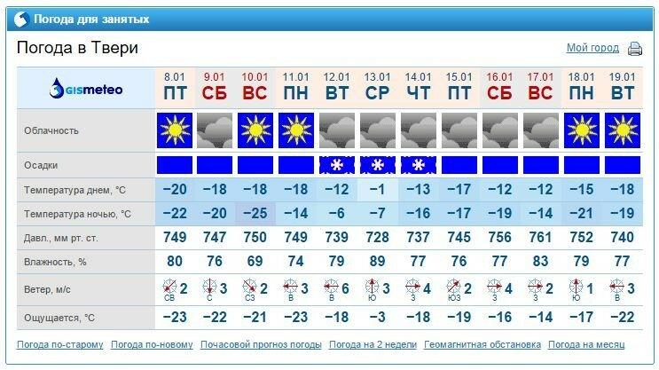Погода в погода в воронеже на 5