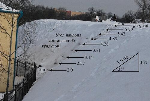 Как измерить уклон участка