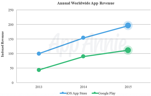 app_annie_revenue_2015.png