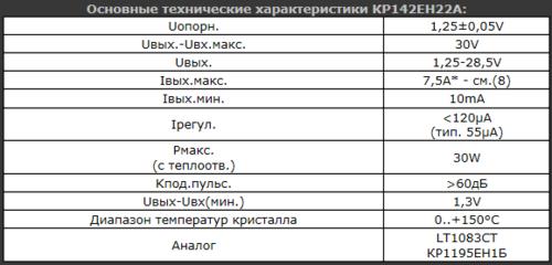 Стабилизатор КР142ЕН22А (1,25...28,5В; 7,5А) Описание, характеристики и схема включения 0_1389c5_56b01045_L