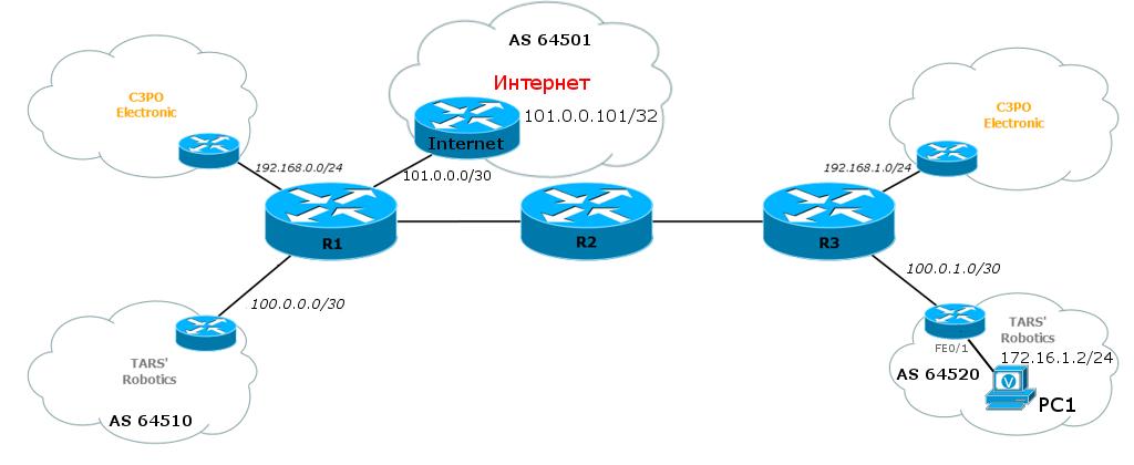 Доступ в Интернет из L3VPN