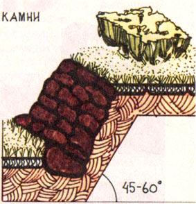 укрепление наклонного земельного участка