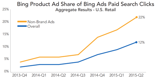 bing-product-ad-share-rkg-q2-2015-800x402.png