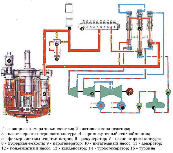 Принципиальная схема быстрого энергетического реактора БН-600.