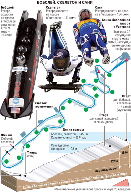 Вот как выглядит олимпийская трасса в Ванкувере. Грузинский спортсмен погиб на последнем повороте.