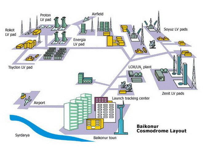 Космодром Байконур. Казахстан