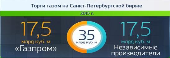 vestifinance.ru: Инфографика о России (нефть, газ и другие отрасли экономики)