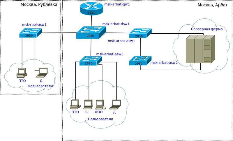 схема сети — это макет,