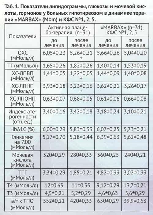 Показатели липидограммы, глюкозы, мочевой кислоты, гормонов  у больных гипотериозом в динамике терапии Marbax