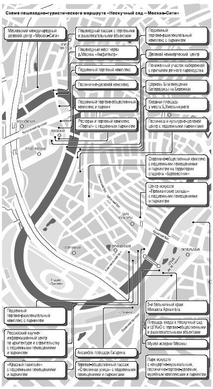 Схема туристического маршрута Нескучный сад - Москва-Сити