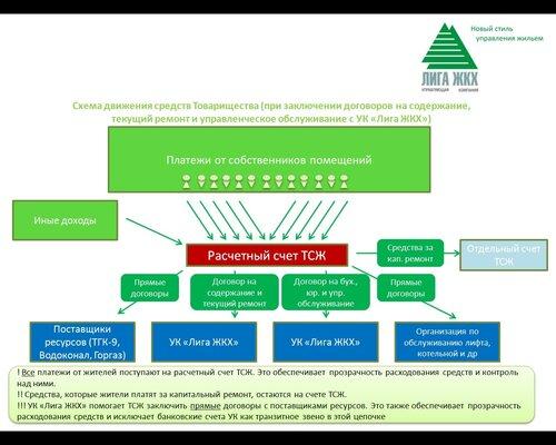 Схема работы ТСЖ и управляющей