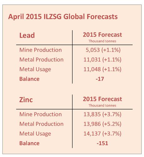 ILZSG: Global Lead, Zinc Post Supply Deficits in 2018 ...