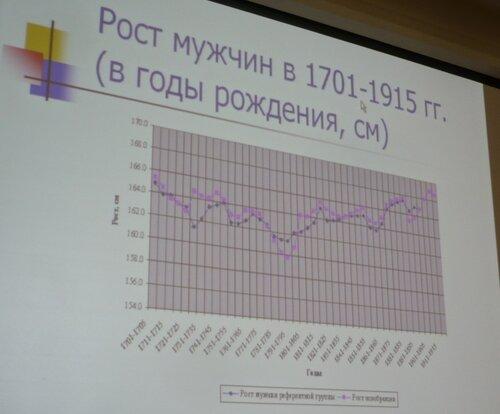 Рост мужчин 1701-1915