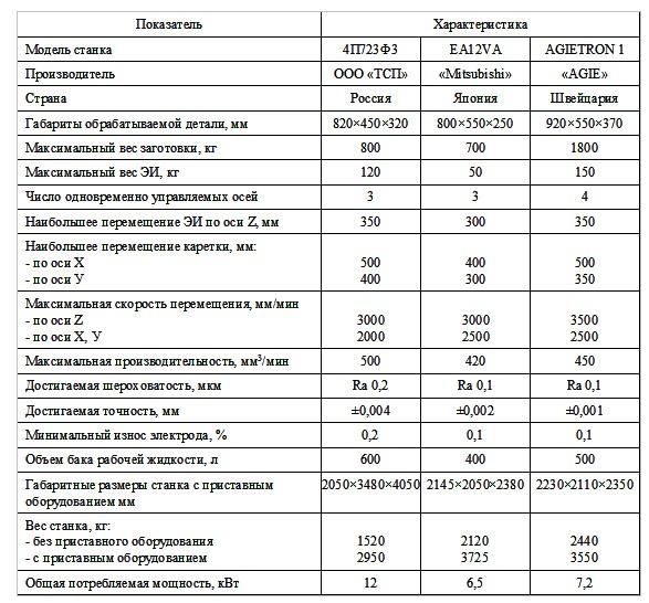 Техническая характеристика ЭЭП станков последнего поколения