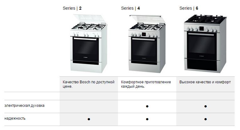 серии кухонных плит Bosch