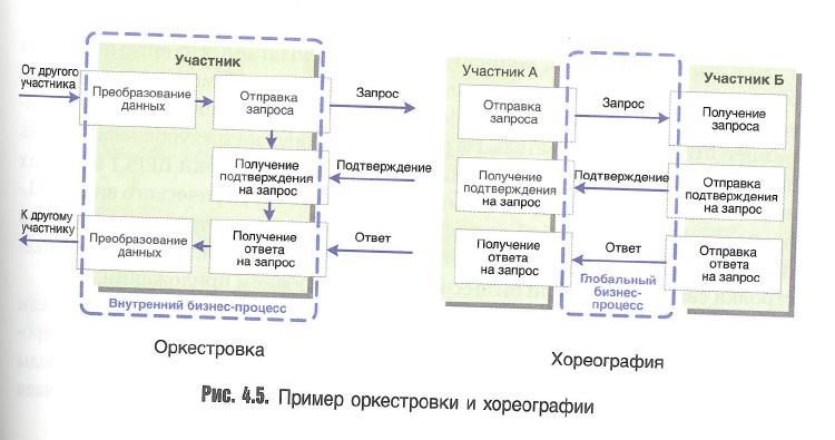 Бизнес процессы аптеки в схемах