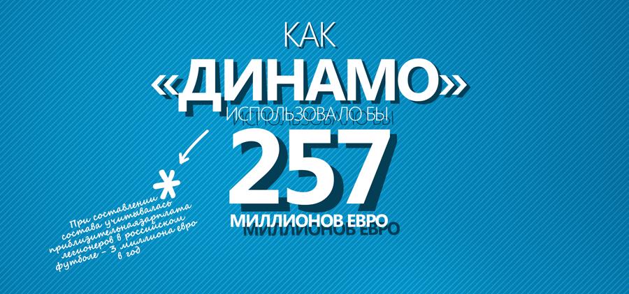 Как Динамо использовало бы 257 миллионов евро