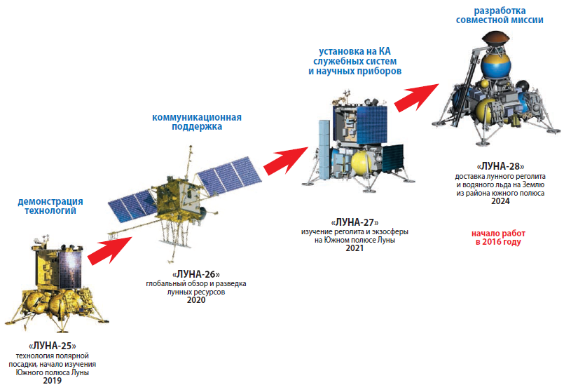 Программа запуска лунных миссий до 2025 года