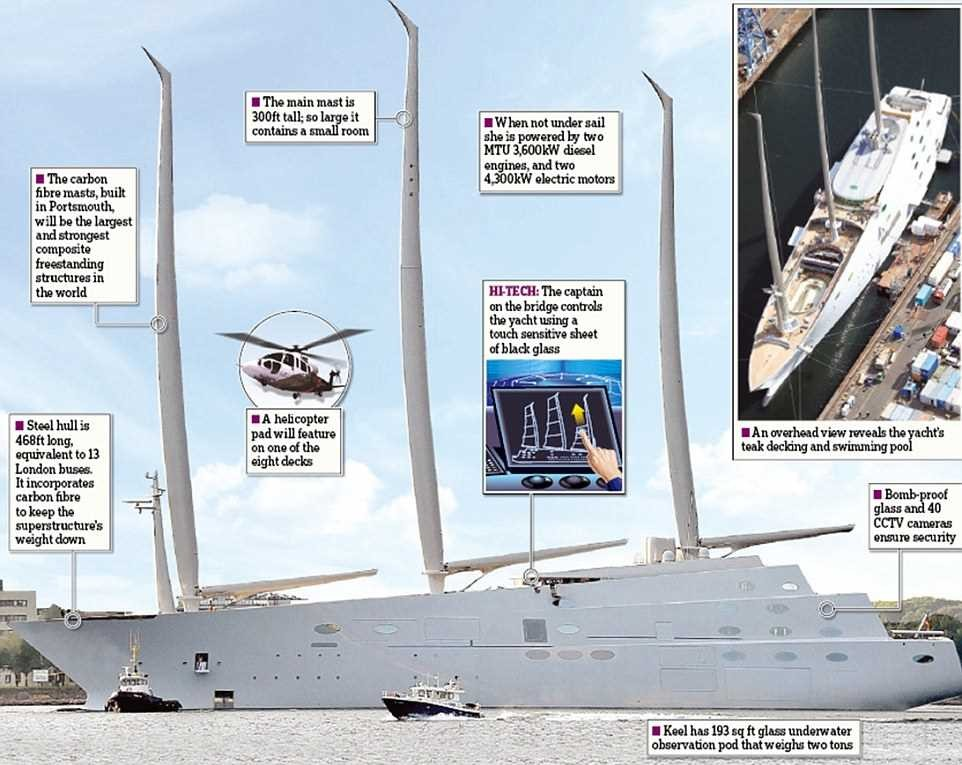 Самая большая парусная яхта в мире миллиардера Мельниченко за 400 млн долларов (12 фото)