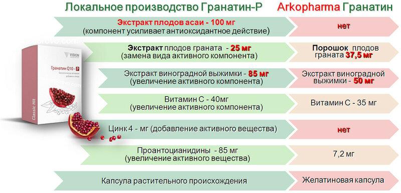 ГРАНАТИН-Р СРАВНЕНИЕ IZDOROVO.com