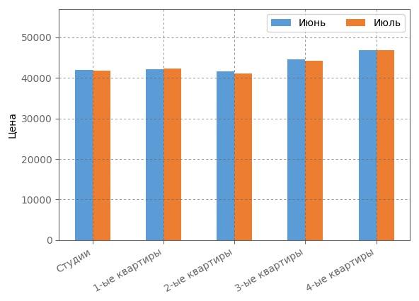 Сравнение средневзвшенной стоимости квадратного метра июле 2017 года.
