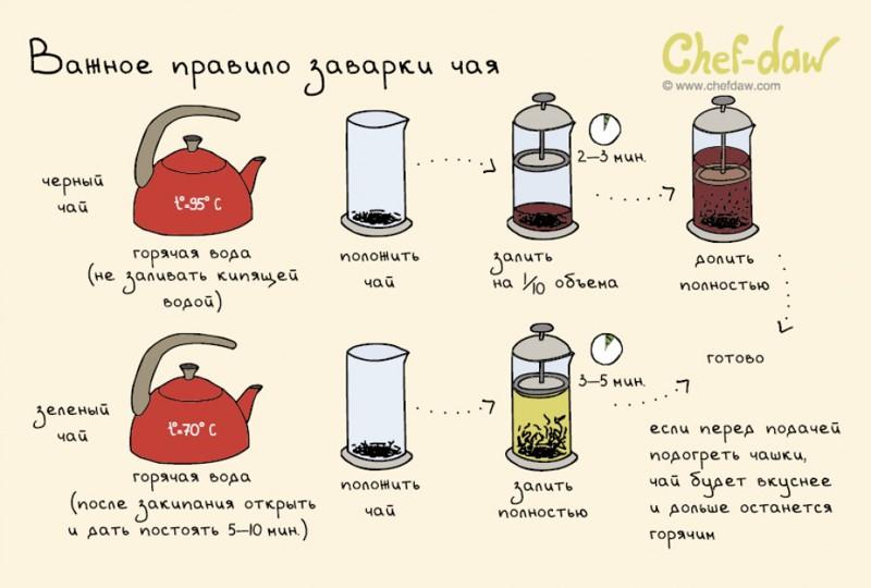 Коллекция удобных шпаргалок, которые необходимы на каждой кухне