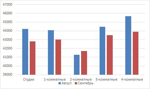 Сравнение цен на вторичном рынке жилья за август - сентябрь 2016 года в Кирове