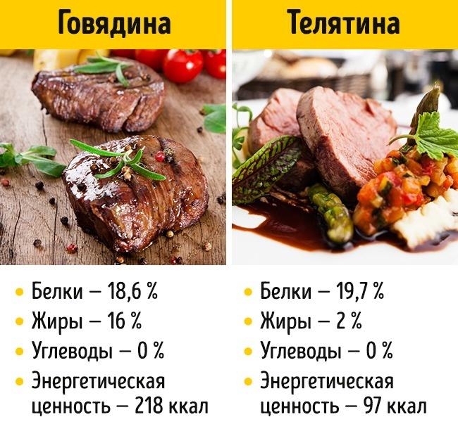 © depositphotos.com  Втелятине содержится больше белка , чем вмясе взрослого животного. Жиро