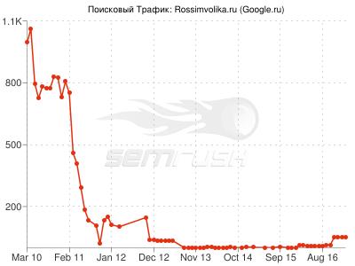 Поисковый трафик с Google.ru