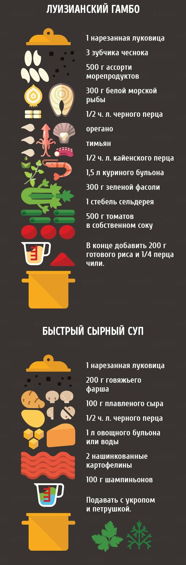 Гид покухне иготовке отAdMe.ru